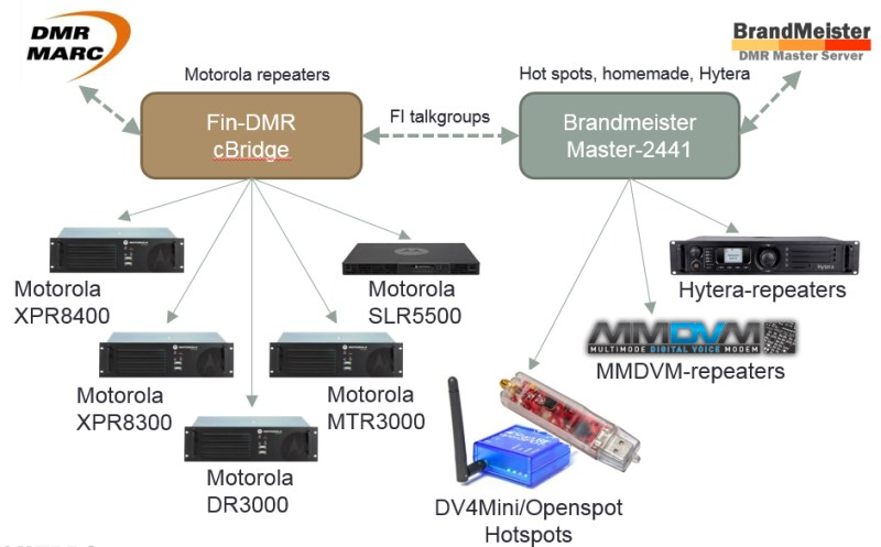 FinDMR Brandmeister DMR Network Estonia